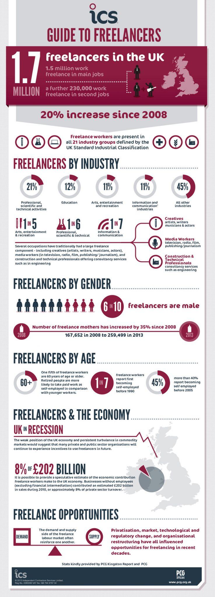 ICS Freelancers Infographic-01-2