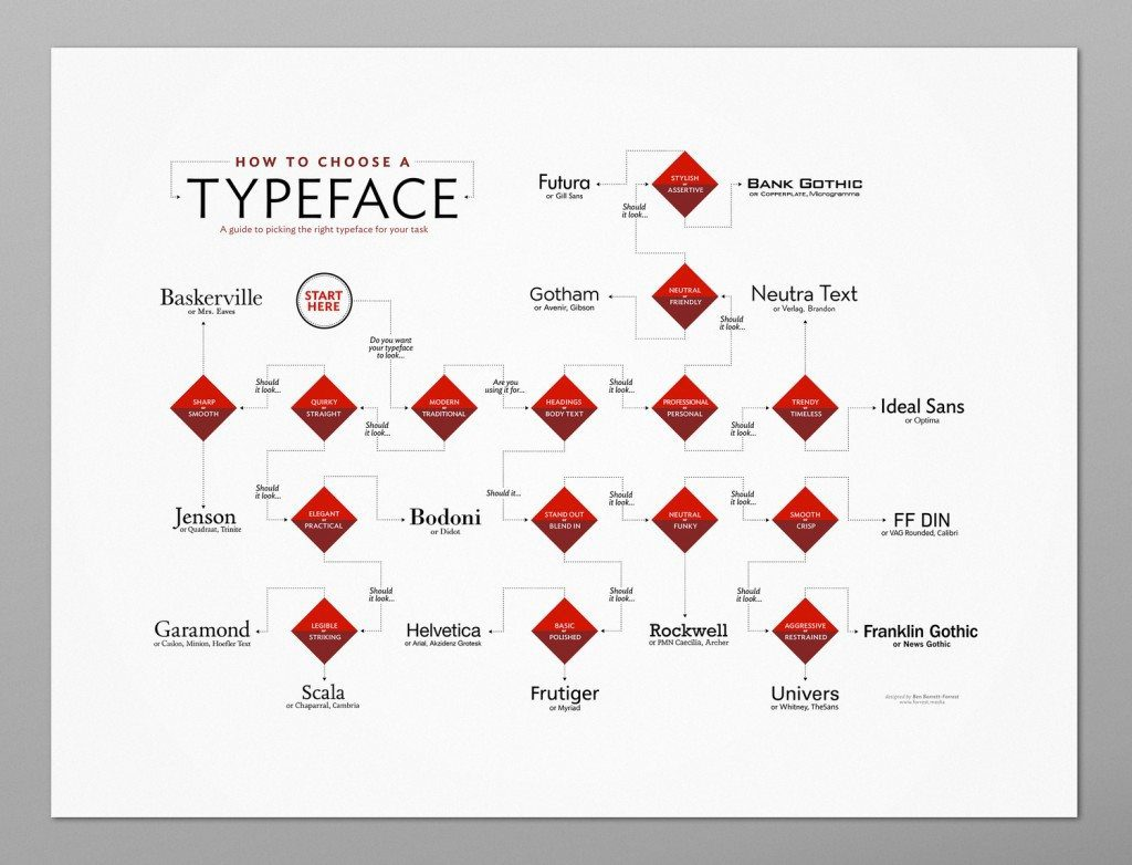 Typeface_poster_Mockup_wide_snd2