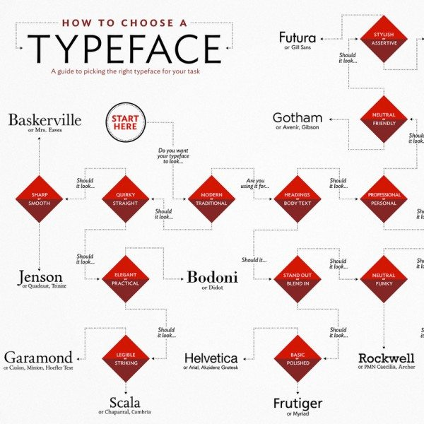 Choosing a typeface