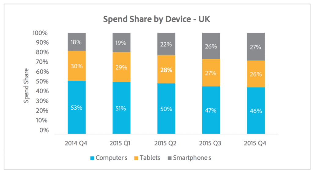 Trend: Mobile overtakes PCs in the UK for ad spend, clicks and ROI