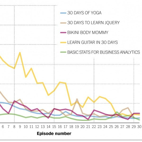Youtube Stats Graph